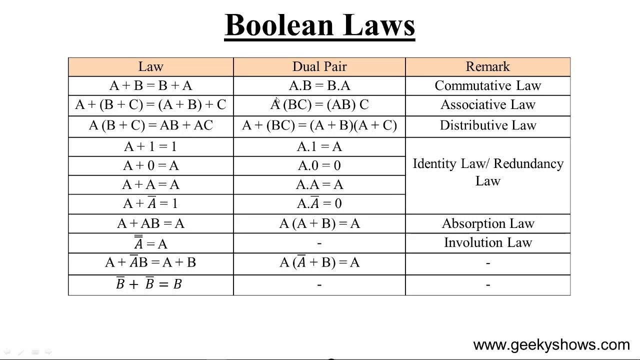Boolean Algebra Chart Logic Diagram Expression Laws Hindi Also Youtube Rh