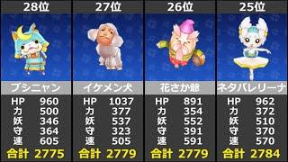 レベル255!? 改造妖怪ステータス合計ランキング 【妖怪ウォッチ2】