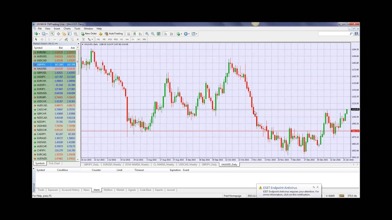 Market review forex