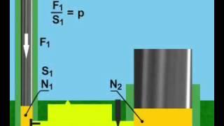 Анимация по теме «Гидравлические машины» физика 7 класс