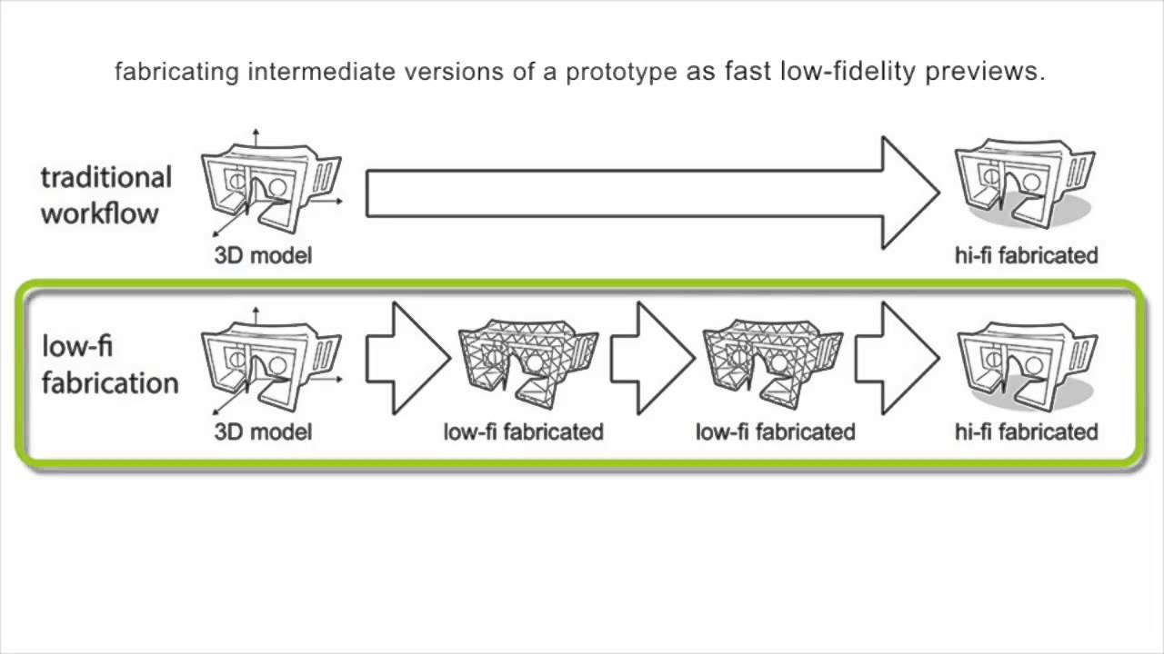 Low-Fidelity Fabrication