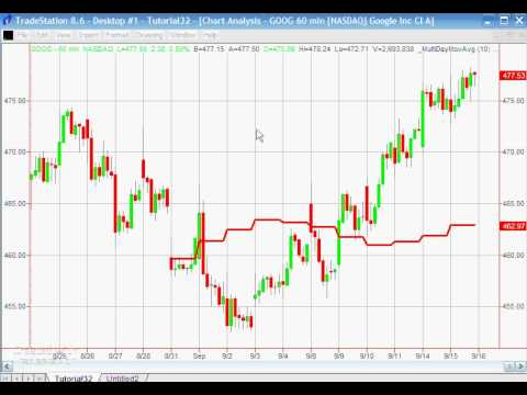 Forex intraday chart history