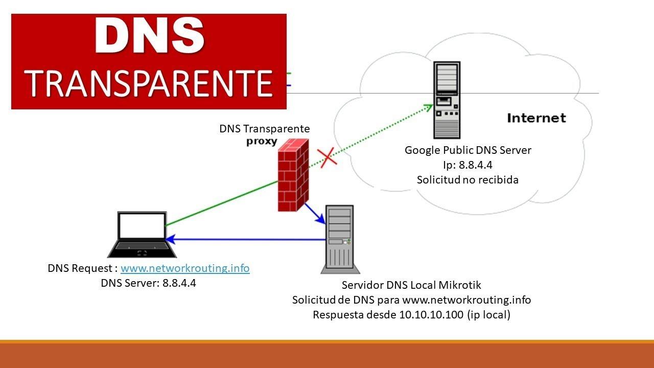 DNS Cache y DNS Transparente en Mikrotik - YouTube