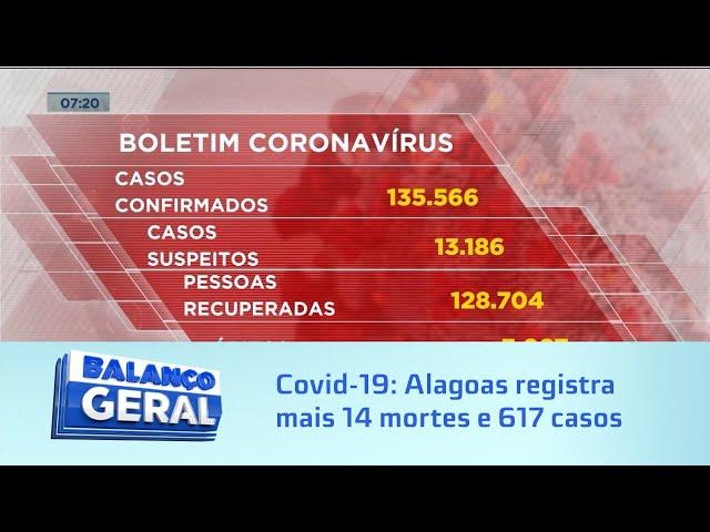 Covid-19: Alagoas registra mais 14 mortes e 617 novos casos da doença