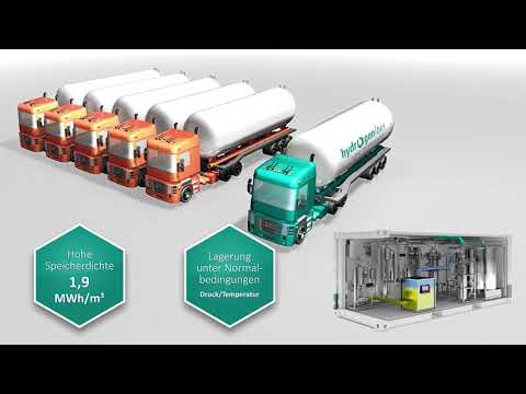 Hydrogenious LOHC Technologies  Und Das LOHC Konzept - Kurz