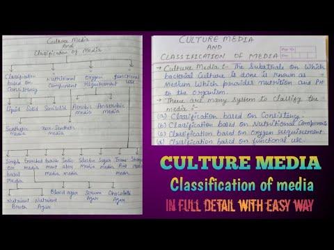 Culture media | Culture media in hindi | Classification of media | culture media microbiology