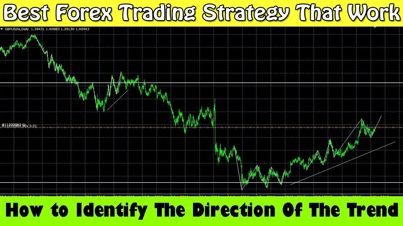 How to identify trend in forex trading