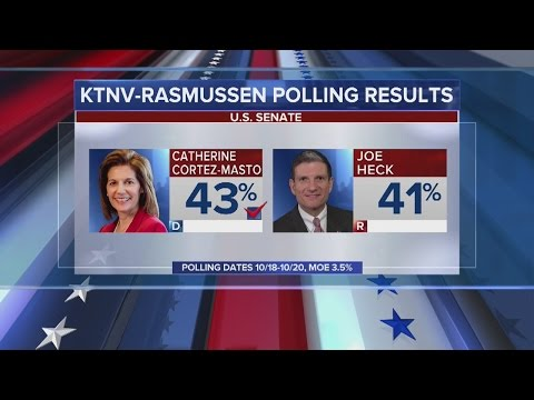 POLL: Cortez Masto narrowly eclipsing Heck in close Nevada Senate race