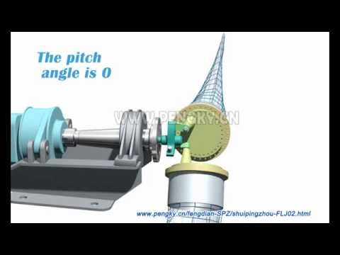 Blade Pitch System—Pitch control using a push rod