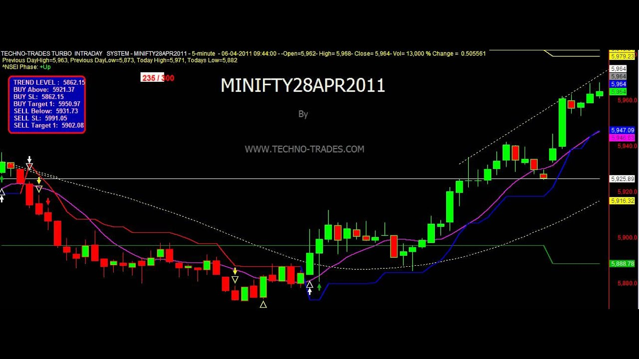 Nifty Intraday Trading System Afl - Afl for intraday trading