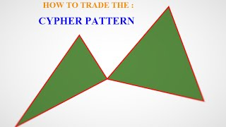 forex trading - CYPHER PATTERN: how to identify the CYPHER pattern