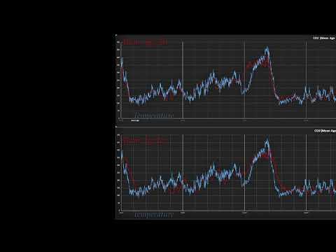 CO2 Temp Mean Age Air Vs Mean Age Ice
