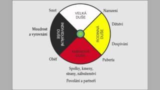 Jan Bílý: Rozchod, rozvod a koncept čtyř duší