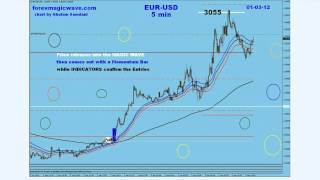 EUR-USD Trade & others By G. Samdani