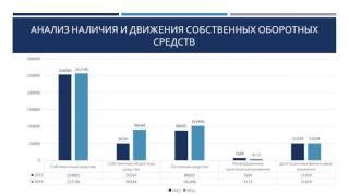Дипломная презентация по бухгалтерскому учету и анализу использования основных средств