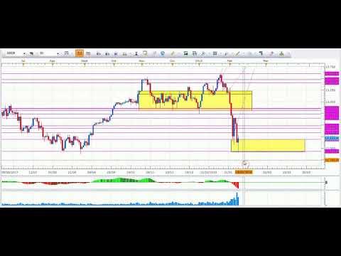 VIDEO, Análisis semanal de los mercados financieros.