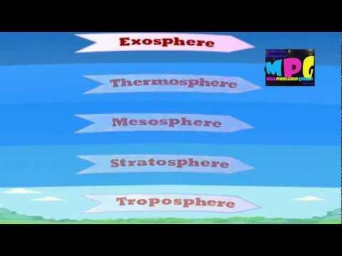 Lapisan Atmosfer