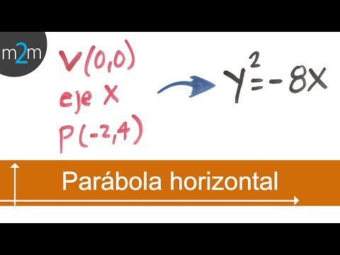 Ecuación De La Parábola Horizontal │origen