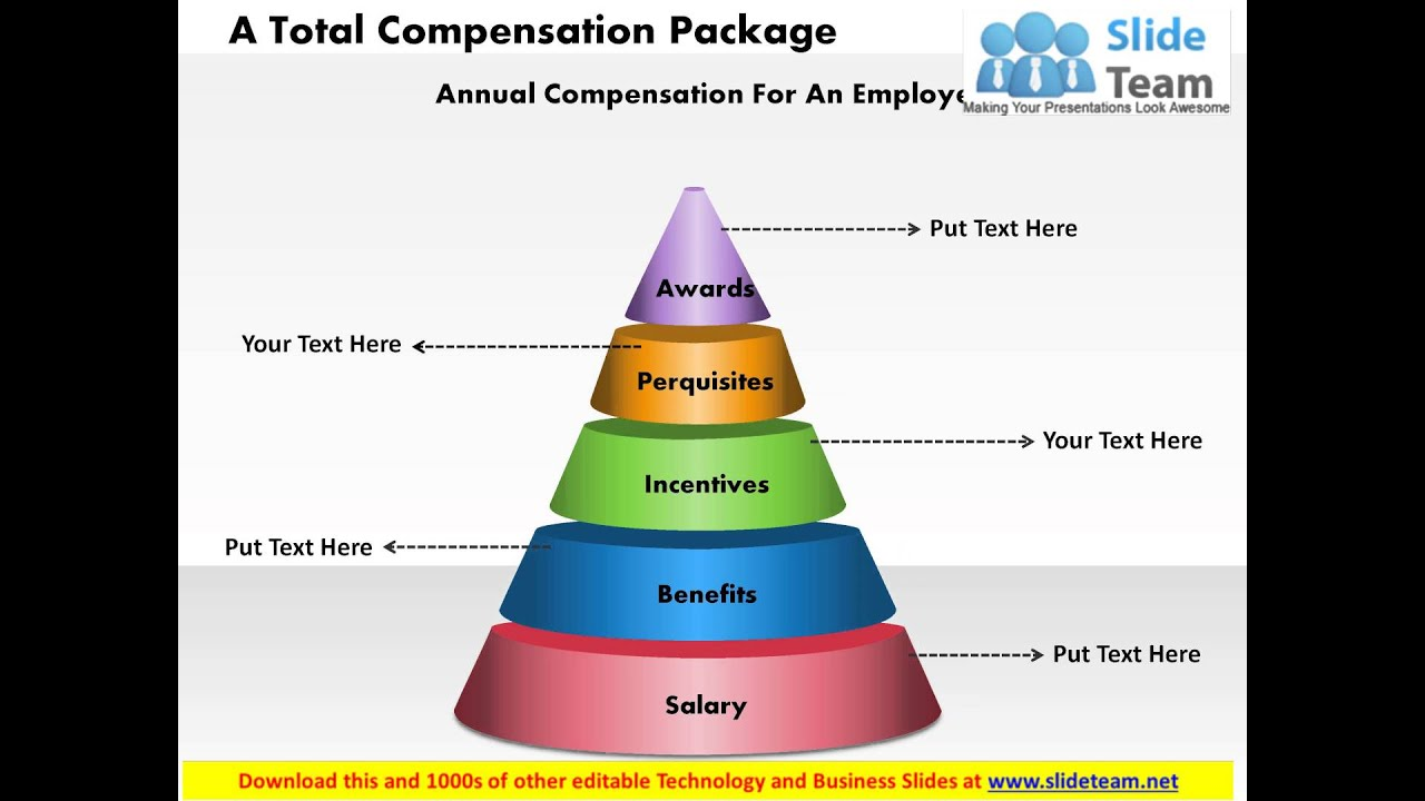 A total compensation package powerpoint presentation slide for Compensation summary template