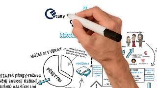 Podnikání, investice a cash flow