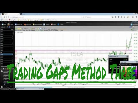 Trading Gaps Method Three