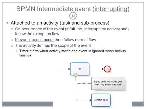 BPMN Advanced Modeling - Events