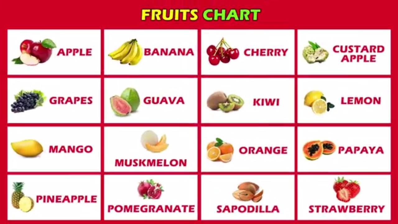 Learn Fruits Names ,Apple, Orange, Banana,Mango, Grapes, | Chona ...