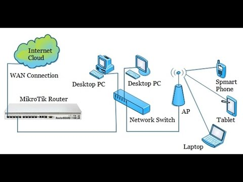 Single IP NAT Strategy in MikroTik Router