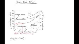2 - Strain Rate Effect on Steel Reinforcement