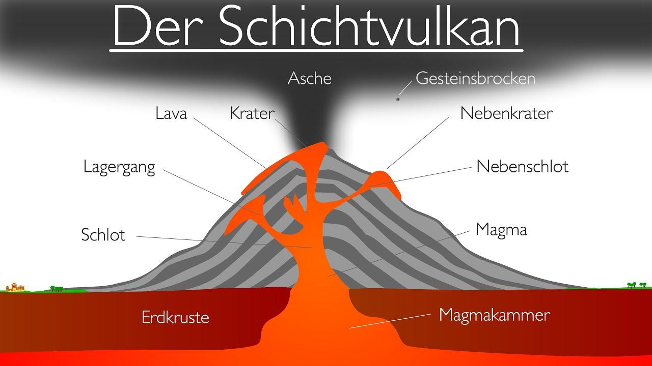 Vulkane - Der Schichtvulkan (Stratovulkan)