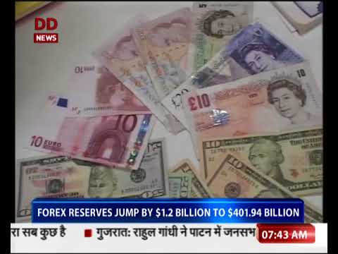 Forex reserves jump by $1.2 billion to $401.94 billion