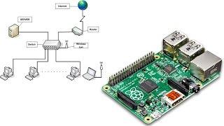 Raspberry Pi über ein Netzwerk einrichten [Deutsch HD]