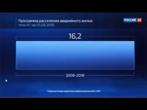 «Россия 24», «Россия в цифрах», Переселение из аварийного жилья