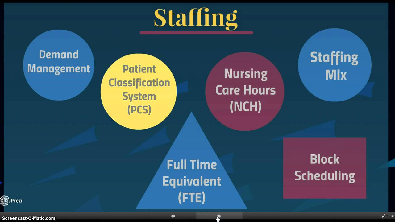 Staffing and Scheduling Part 1