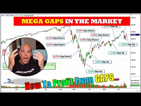 Trading Mega Gaps In The Stock Market