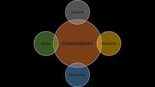 Supercommunities in 1 minute - 6 of 12 - The 4 types of conversation