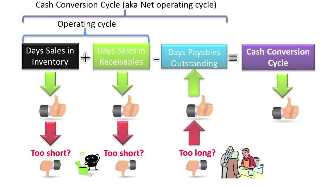 Compute And Understand The Cash Conversion Cycle - Slide 8 - YouTube