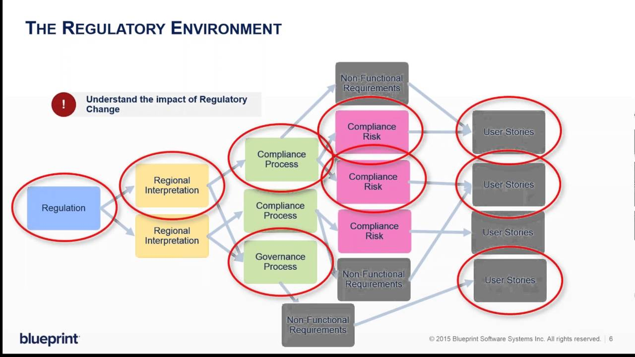 The challenge of transitioning to agile in highly regulated the challenge of transitioning to agile in highly regulated industries blueprint software systems malvernweather Image collections
