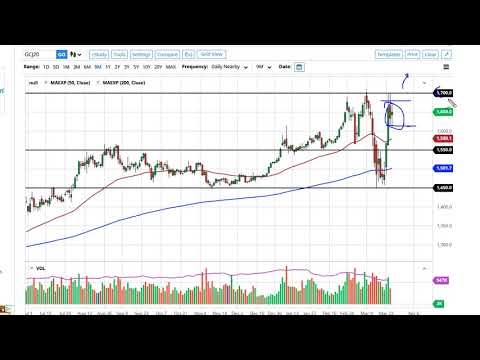 Gold Technical Analysis For March 27, 2020 By FXEmpire