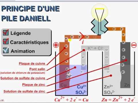 cours TS / chiimie / ch8: principe de fonctionnement d'une pile