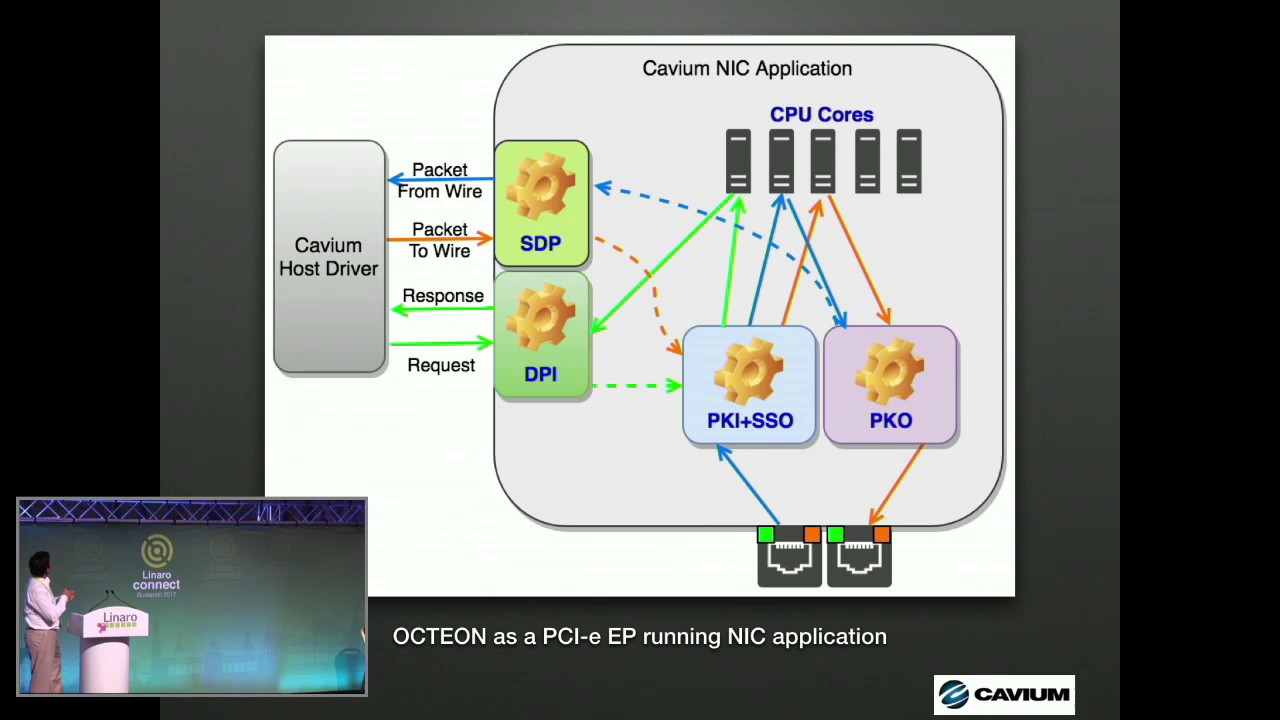 BUD17-107 PCI-e EndPoint mode of operation in OpenDataPlane (ODP)