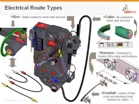 Video Archive: SOLIDWORKS Routing - Wire, Cabling & Harnessing