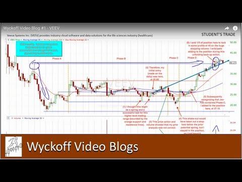 Wyckoff Weekly Video Blog #1 - VEEV