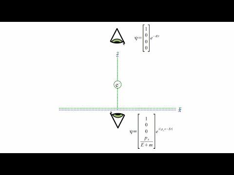 Quantum Mechanics 12b - Dirac Equation II - YouTube
