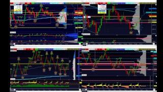 DAX & SP500 Market Live Stream Daytrading Forex Trading Lira Exchange