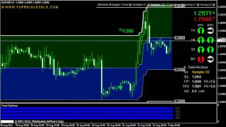 MT4 Forex System, professional Indicators, 5 Forex Strategies