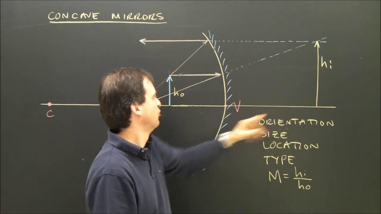 Drawing Concave Mirror Ray Diagrams In Optics With A Virtual Image
