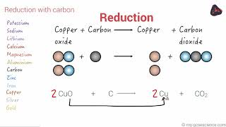 GCSE Chemistry Extraction of metals and redox (Edexcel 9-1)