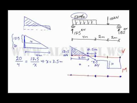 Arabic Drawing Shear And Moment Diagram 1 Youtube