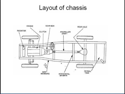 Chassis & its  types